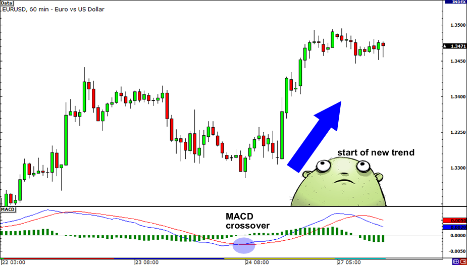The MACD indicator - How To Use The MACD Correctly -