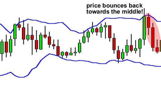 Price bounces back towards the middle of the Bollinger Bands