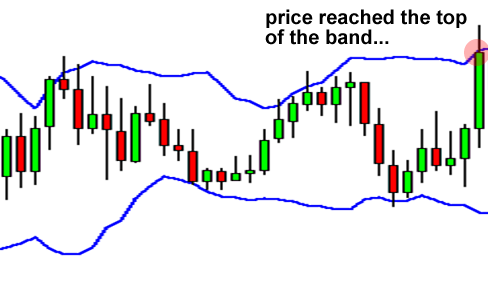 Here is the magic, Bollinger Bands Indicator - Smart Traders