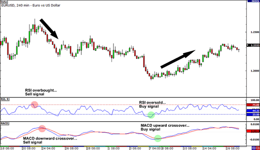 Mutltiple Indicators: RSI and MACD together