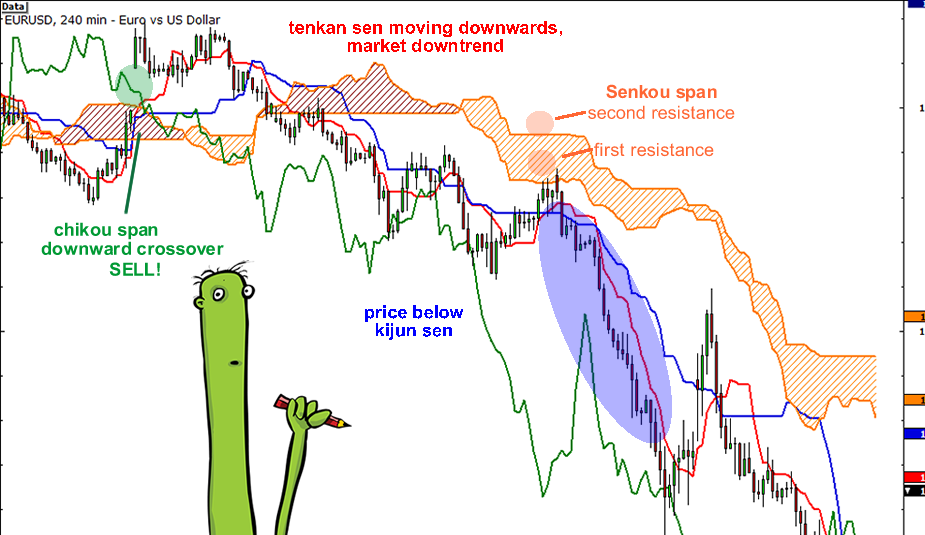 Ichimoku Kinko Hyo Technical Indicator is predefined to characterize the market Trend, Support and Resistance Levels, and to generate signals of buying and selling. This indicator works best at weekly and daily charts.