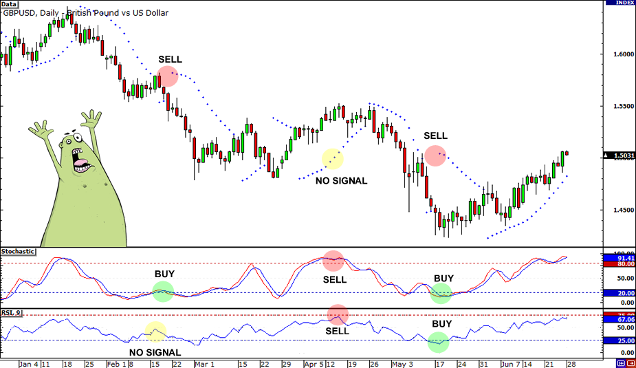 Forex technical analysis indicators