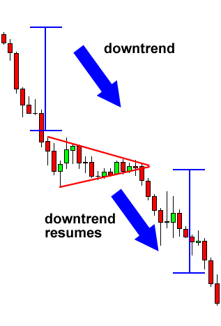 Forex Bearish Pennant Breakdown
