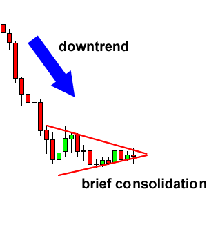 [Image: grade7-bearish-pennant-before.png]