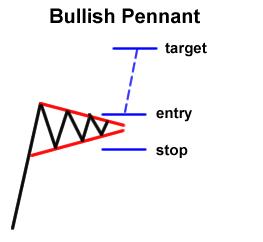 Forex Chart Pattern: Bullish Pennant