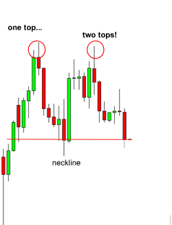 How To Trade Double Tops And Double Bottoms In Forex Babypips Com