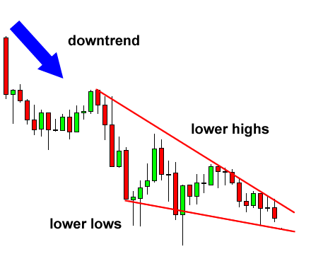 [Image: grade7-falling-wedge-reversal-before.png]