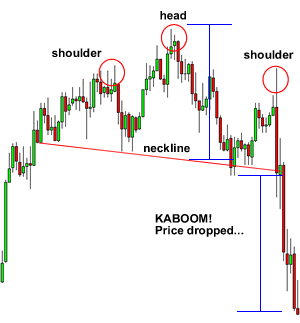 Head and Shoulders Pattern Breakdown