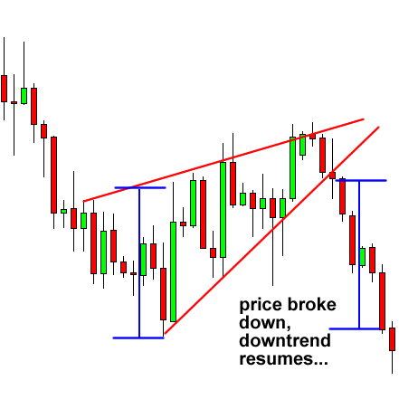 Rising Wedge Continuation Chart Pattern
