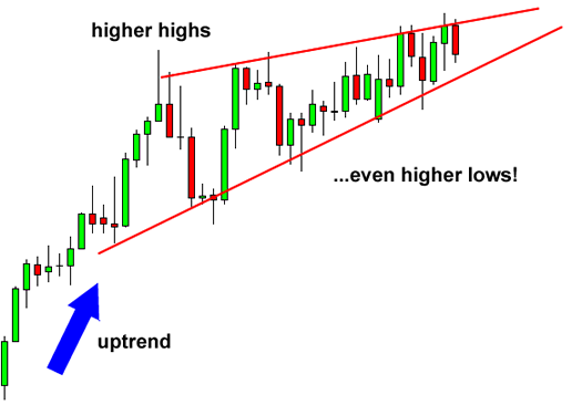 [Image: grade7-rising-wedge-reversal-before.png]