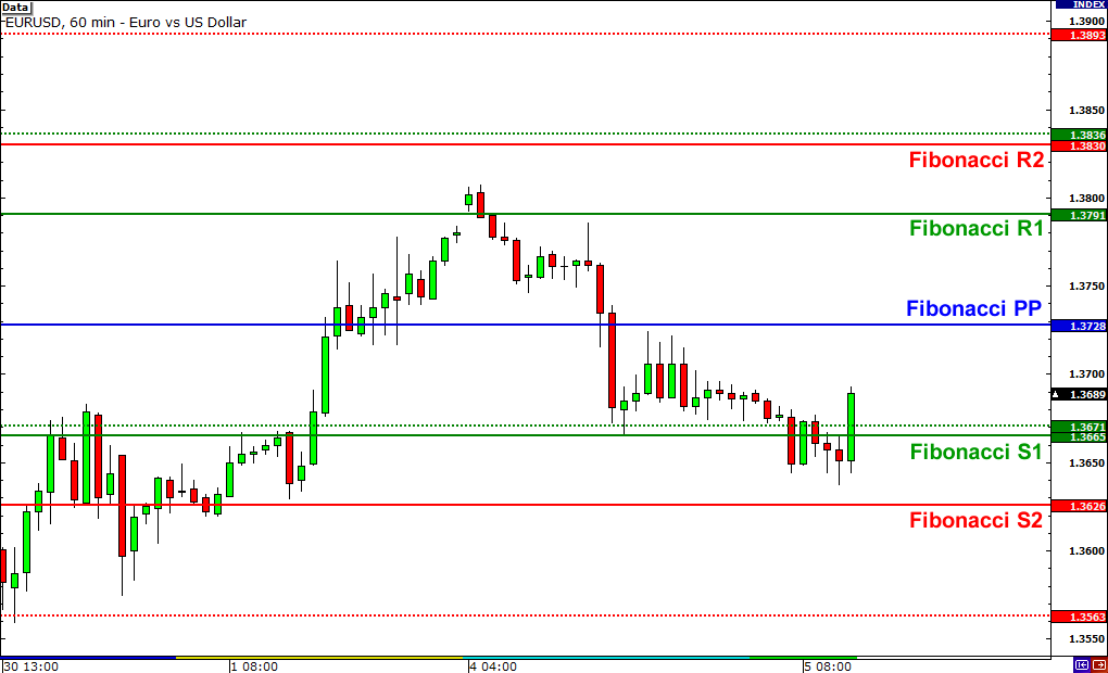 Forex fibonacci levels 1.0 download