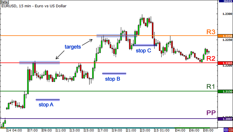 Using pivot point in forex trading