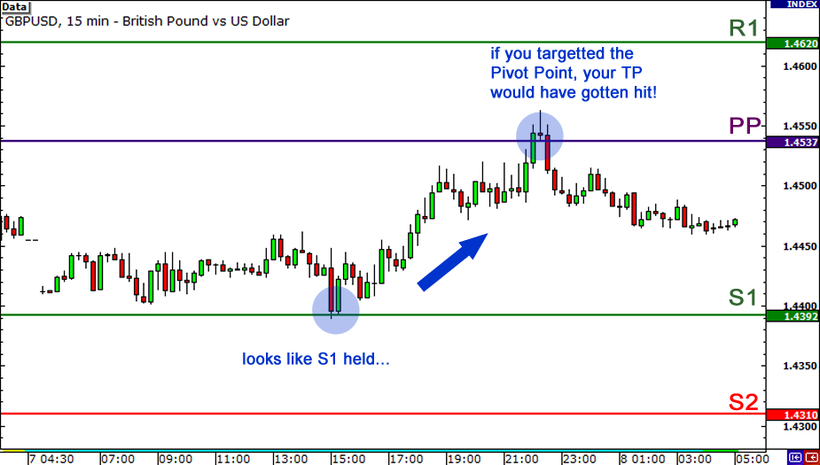 Pivot point trading in forex