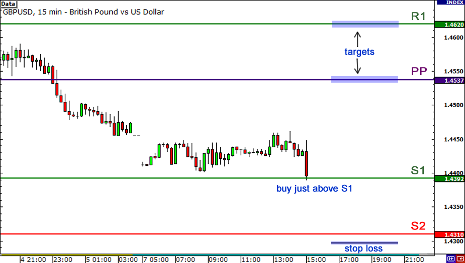 Forex power levels indicator