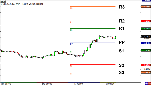 Pivot points on EUR/USD