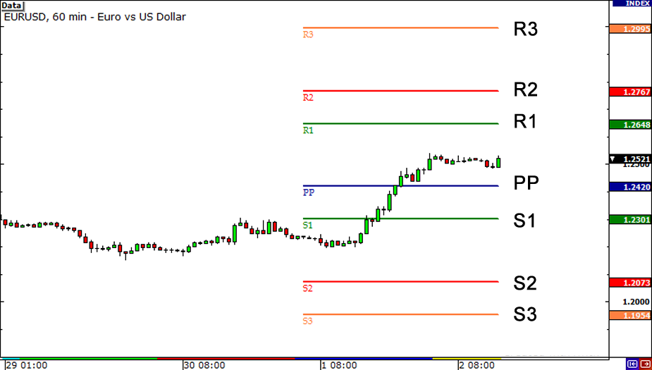 Pivot point forex eur usd