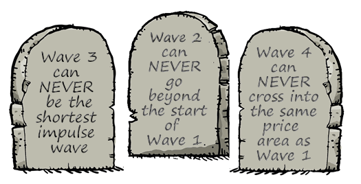3 Cardinal Rules of the Elliott Wave Theory