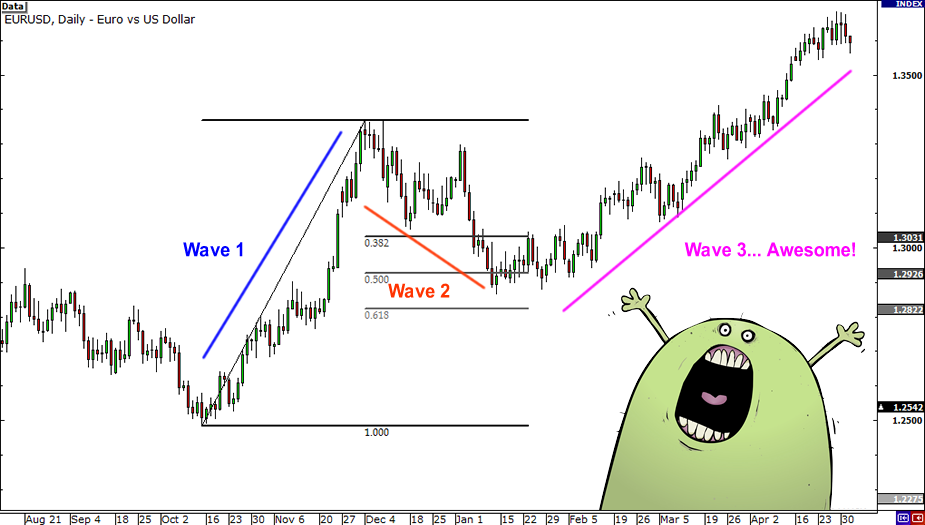 Elliott wave forex trading strategy