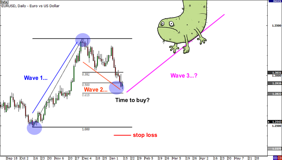 Forex elliott wave analysis