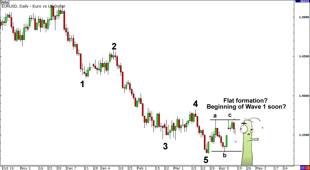 Elliott wave theory in forex trading