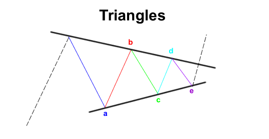[Image: grade9-elliott-wave-triangle.png]