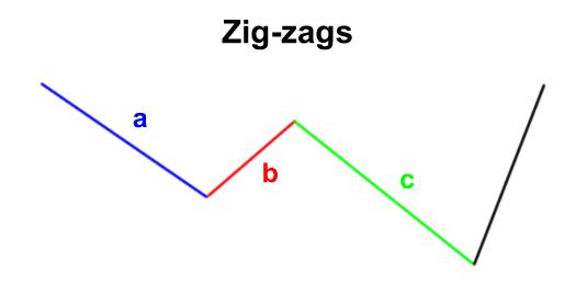 Zig-Zag Formation