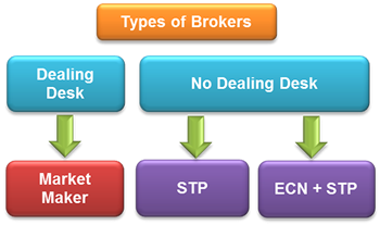 Superb Dealing Desk Vs. No Dealing Desk Forex Brokers