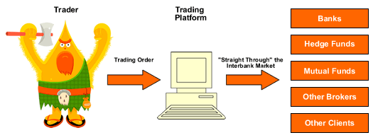 No Dealing Desk Forex Broker