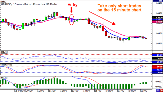 Entry on 15-minute chart