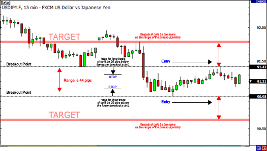 Breakout day trading