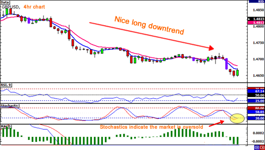 Counter trend <a href='day-trading.html' target='_blank' >day trading</a>