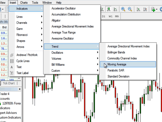 MT4 Basics: How to Use Indicators - BabyPips com
