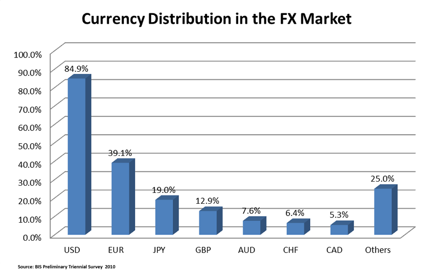 Global forex market statistics