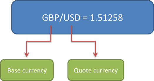 Gbp Usd Forex Quote