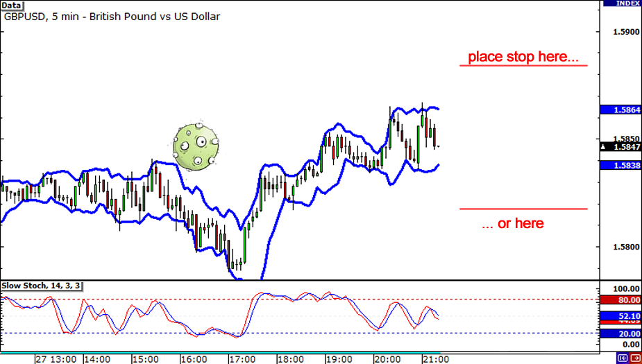 Bollinger bands calculations