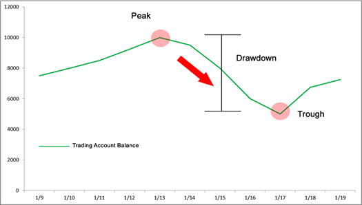 Maximum drawdown calculation forex