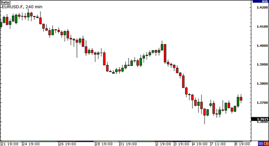 Downtrend on EUR/USD