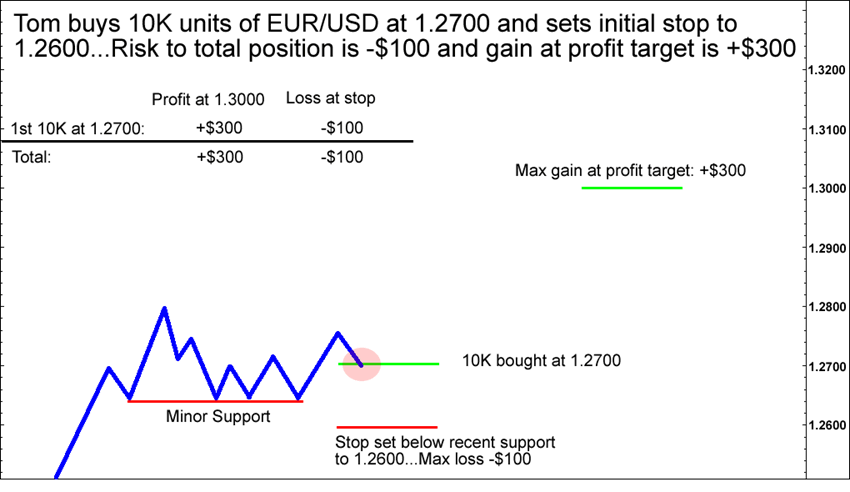 How To Add To Winning Positions In Forex