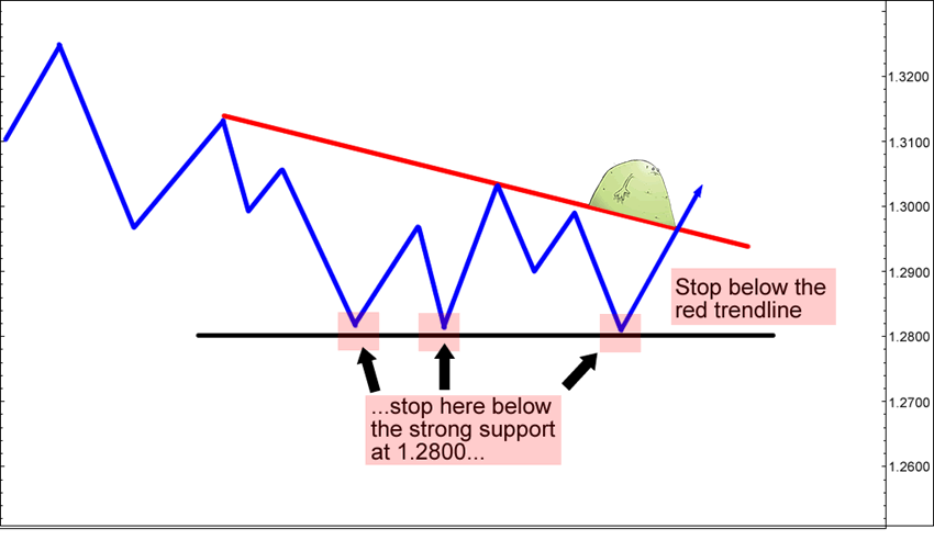 Ideal stop loss forex