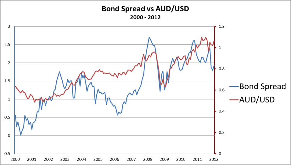 Positive correlation of bond spreads and AUD/USD