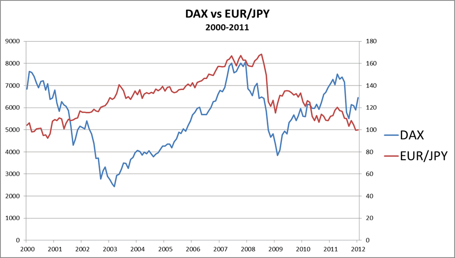 Positive correlation of DAX and EUR/JPY