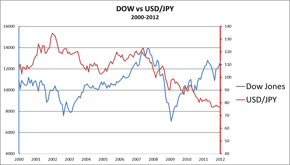 Dow's positive correlation with USD/JPY