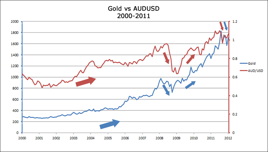 Gold's positive correlation with AUD/USD