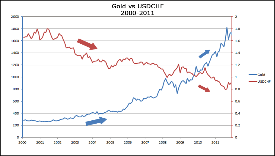 Gold And Usd Chf