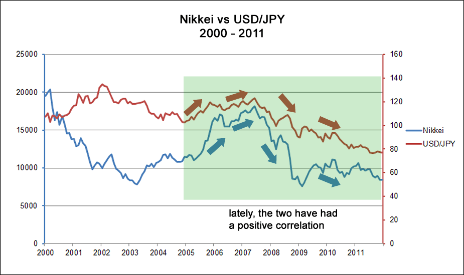 Nikkei's changing correlation with USD/JPY