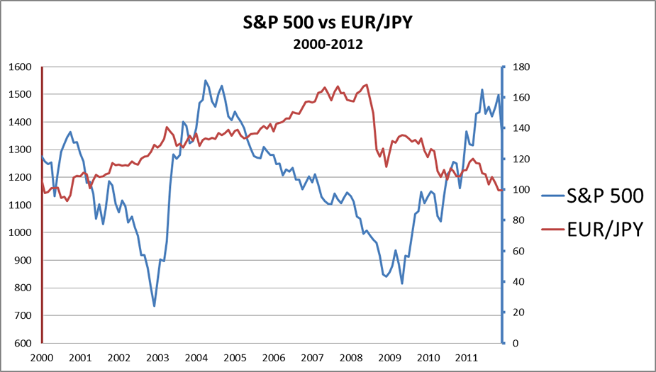 Positive correlation of S&P 500 and EUR/JPY