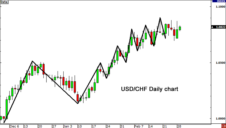 USD/CHF Daily Chart vs. USDX