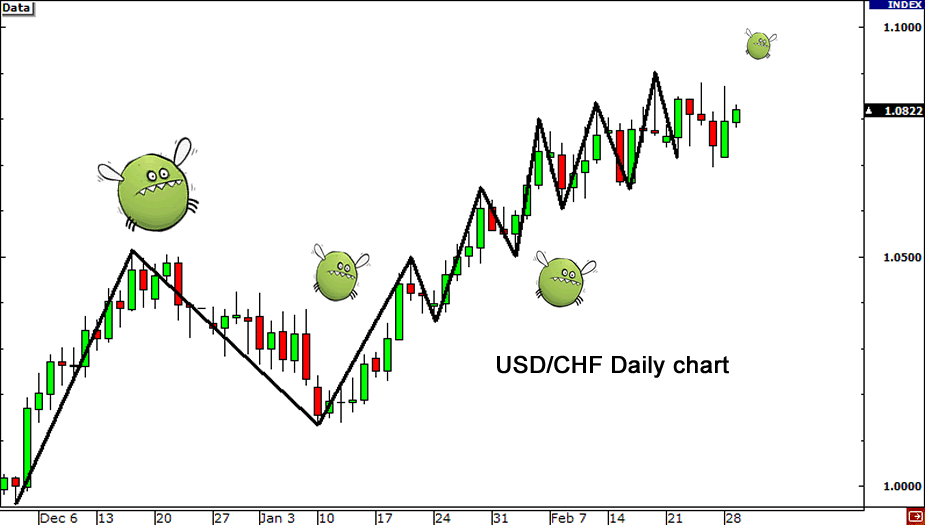 How To Use The Usdx For Forex Trading Babypips