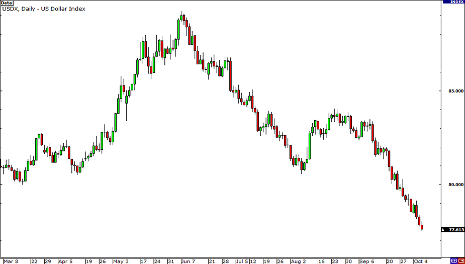 Us Dollar Index Usdx Chart