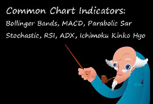 Popular Forex Chart Indicators